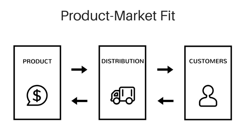 Product is Market Fit