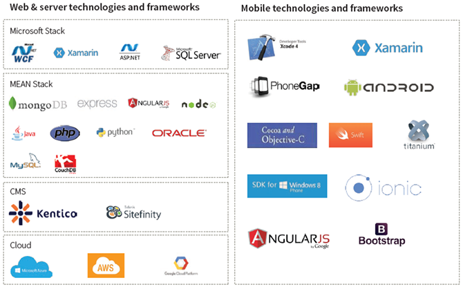 Web & Mobile technologies and frameworks