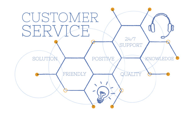 customer-service-innovation-trends