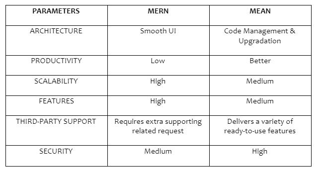 mernstack vs meanstack